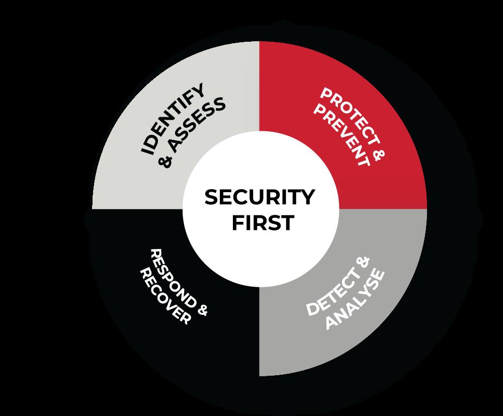 Security-First-Circle